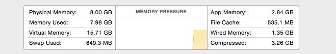 Activity Monitor under 10.10